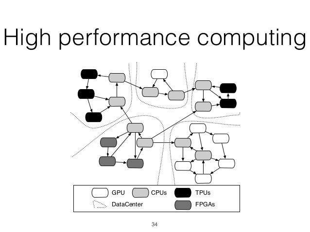 Challenges of High-performance Language Virtual Machines