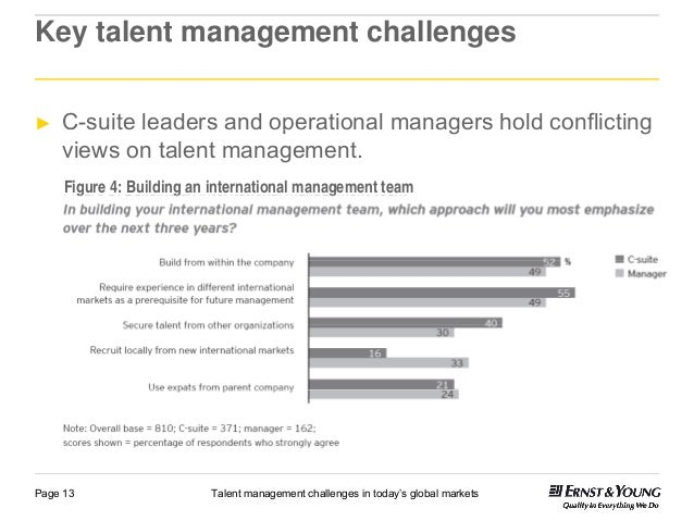 characteristics and challenges of international hr International human resource management for understanding the challenges facing international hr managers under the demographic characteristics on.