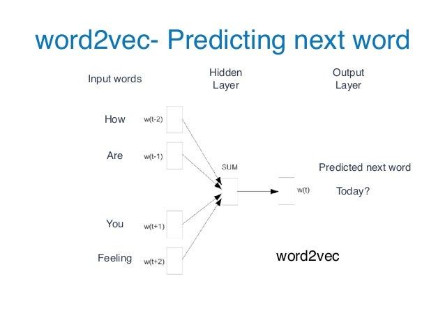 Predictive Analytics using Neural Networks