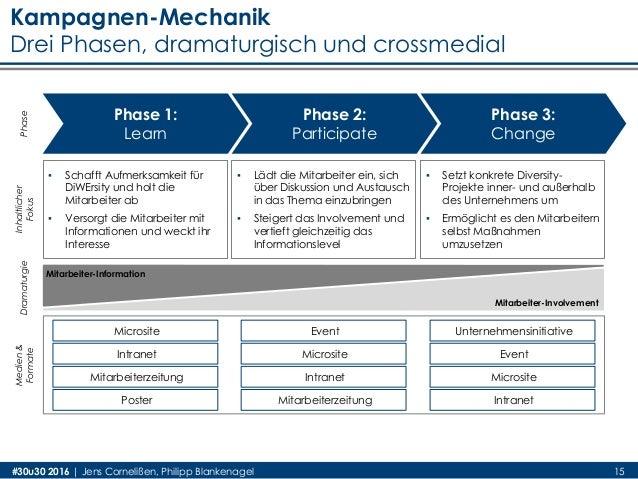 #30u30 2016 | Jens Cornelißen, Philipp Blankenagel 15 Phase Phase 1: Learn Phase 2: Participate Phase 3: Change ▪ Schafft ...