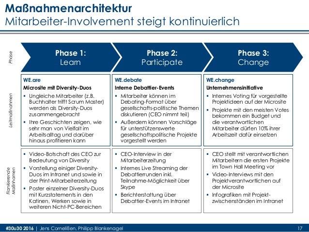 #30u30 2016 | Jens Cornelißen, Philipp Blankenagel 17 Maßnahmenarchitektur Mitarbeiter-Involvement steigt kontinuierlich P...