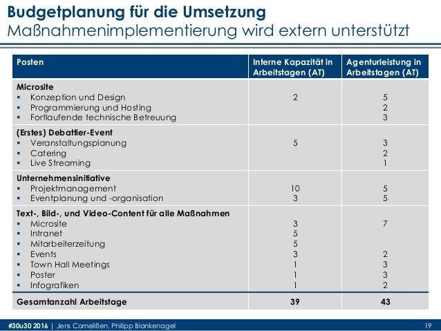 19 Posten Interne Kapazität in Arbeitstagen (AT) Agenturleistung in Arbeitstagen (AT) Microsite  Konzeption und Design  ...