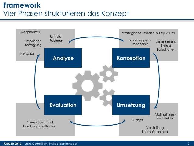 KonzeptionAnalyse Evaluation Umsetzung Megatrends Umfeld- FaktorenEmpirische Befragung Personas Strategische Leitidee & Ke...