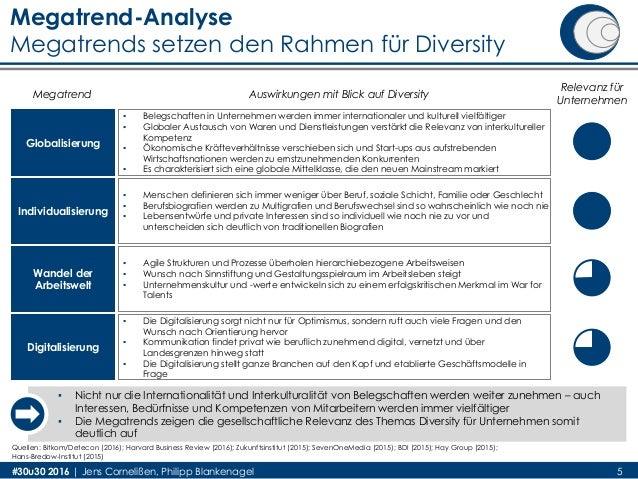 Megatrend-Analyse Megatrends setzen den Rahmen für Diversity #30u30 2016 | Jens Cornelißen, Philipp Blankenagel Globalisie...