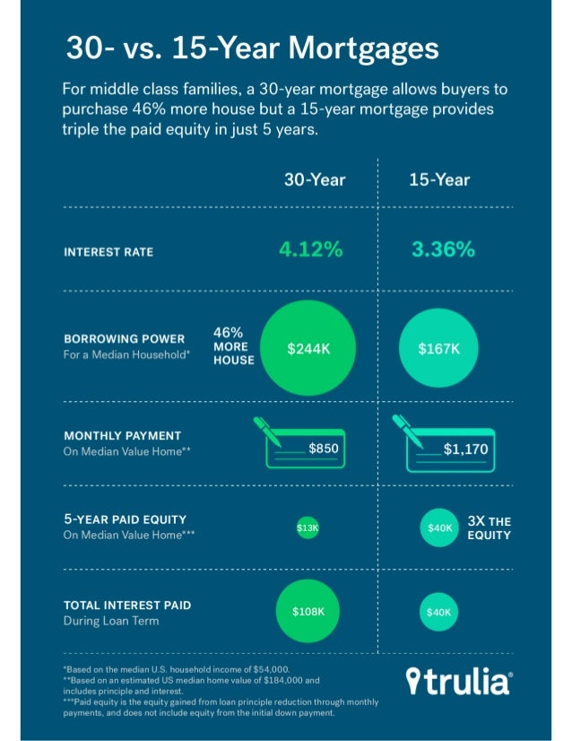 30-Year Or 15-Year Mortgage: Which Should You Choose?