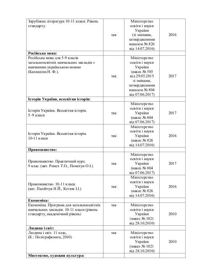 Зарубіжна література 10-11 класи. Рівень стандарту. так Міністерство освіти і науки України (зі змінами, затвердженими нак...