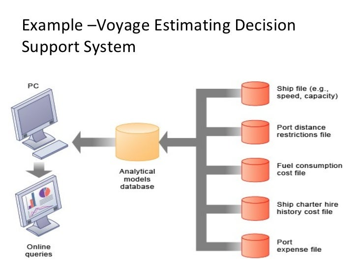 Example –Voyage Estimating Decision Support System