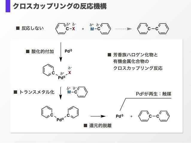 クロスカップリングの反応機構 CMXC δ+ δ−δ−δ+ + C C ■ 酸化的付加 ■ トランスメタル化 ■ 還元的脱離 Pd0が再生:触媒 X PdII C Pd0 δ+ δ− CM δ+ δ− PdII C C C CPd0 + ■ 反...