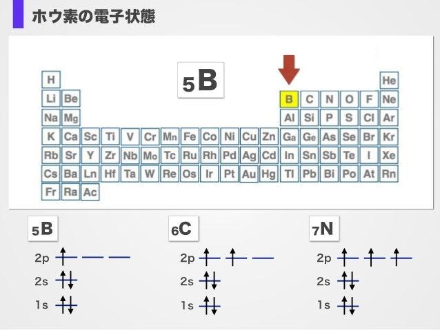 有機ホウ素反応剤は高い安定性(保存性)官 能基許容性をもつ ホウ素の電子状態 5B 2p 2s 1s 5B 6C 7N 2p 2s 1s 2p 2s 1s