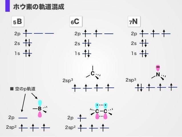 ホウ素の軌道混成 2p 2s 1s 5B 6C 7N 2p 2s 1s 2p 2s 1s 2sp3 C 2sp2 2p CC 2sp3 N 2sp2 2p B ■ 空のp軌道