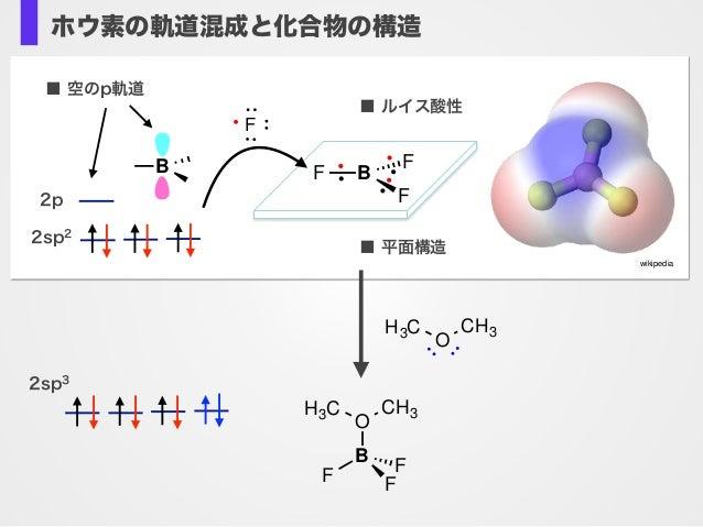 有機ホウ素反応剤は高い安定性(保存性)官 能基許容性をもつ ホウ素の軌道混成と化合物の構造 2sp2 2p B ■ 空のp軌道 wikipedia ■ ルイス酸性 F ■ 平面構造 F B F F O B F F F CH3H3C 2sp3 O...