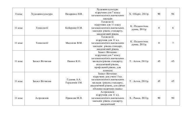11клас Художня культура Назаренко Н.В. Художня культура: підручник для 7 класу загальноосвітніх навчальних закладів Х.: Об...