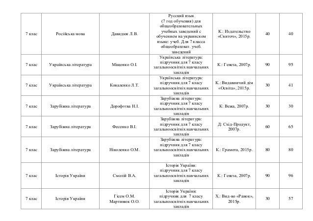 7 клас Російська мова Давидюк Л.В. Русский язык (7 год обучения) для общеобразовательных учебных заведений с обучением на ...