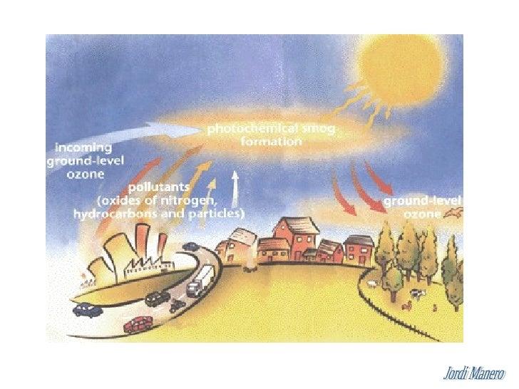 Contaminació Atmosfèrica.         Incidència escala regional.                           - Pluja àcida  Pluja àcida Durant ...