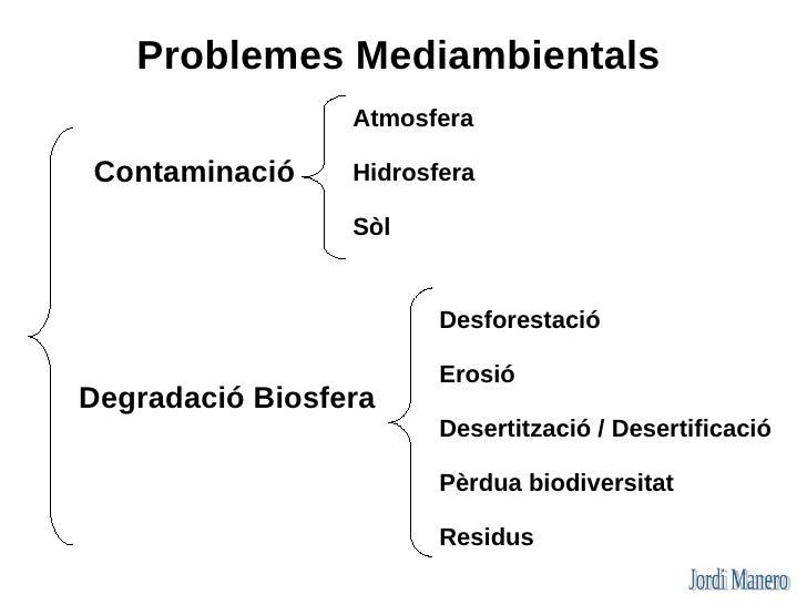 Problemes Mediambientals                  Atmosfera  Contaminació     Hidrosfera                   Sòl                    ...
