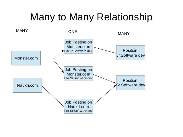 how to query master detail relationship in salesforce jobs