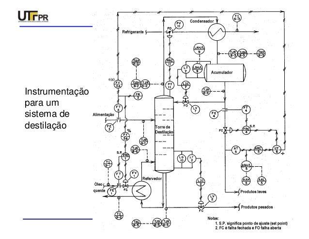 Simbologia para instrumentação