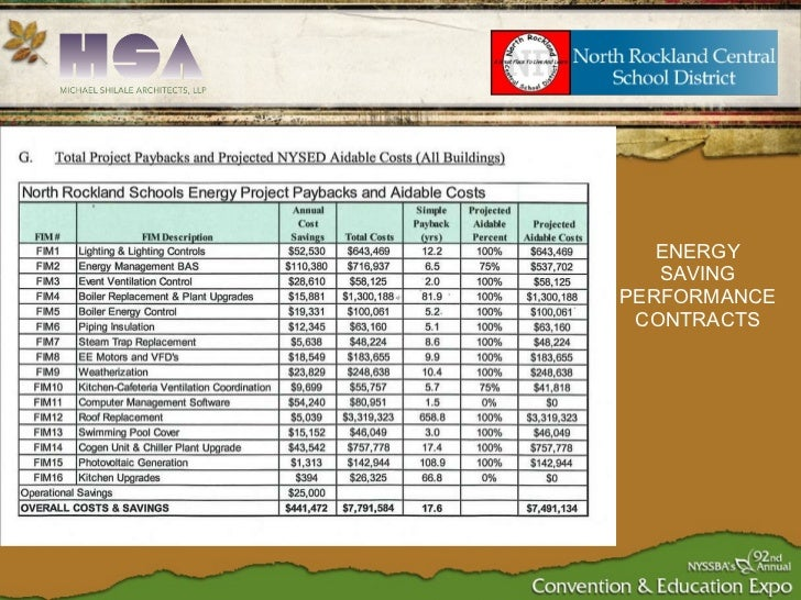 ENERGY SAVING PERFORMANCE CONTRACTS