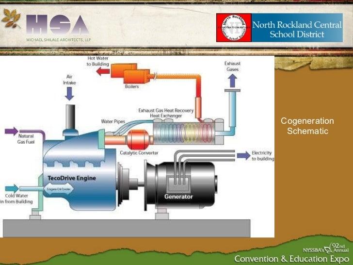 Cogeneration Schematic