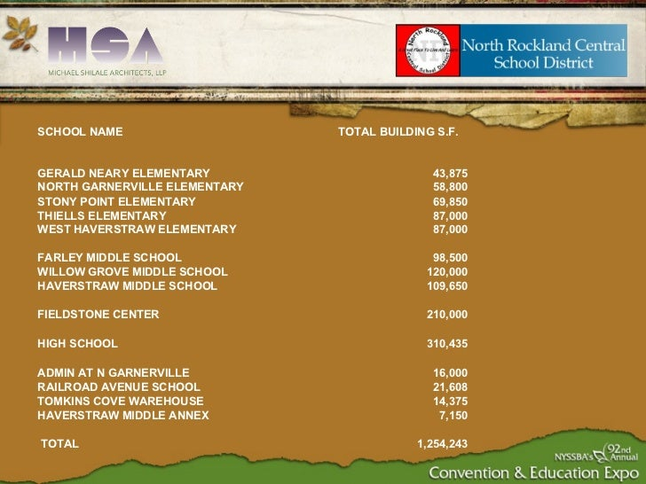 SCHOOL NAME TOTAL BUILDING S.F. GERALD NEARY ELEMENTARY 43,875 NORTH GARNERVILLE ELEMENTARY 58,800 STONY POINT ELEMENTARY ...