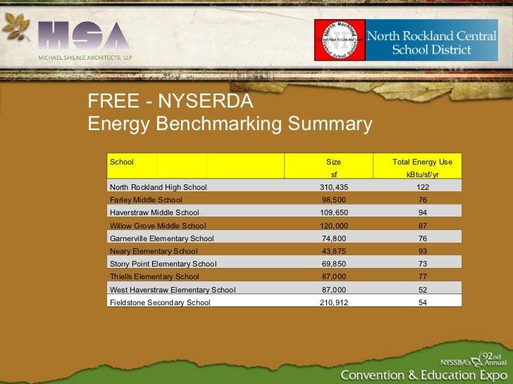 FREE - NYSERDA  Energy Benchmarking Summary School Size Total Energy Use sf kBtu/sf/yr North Rockland High School 310,435 ...