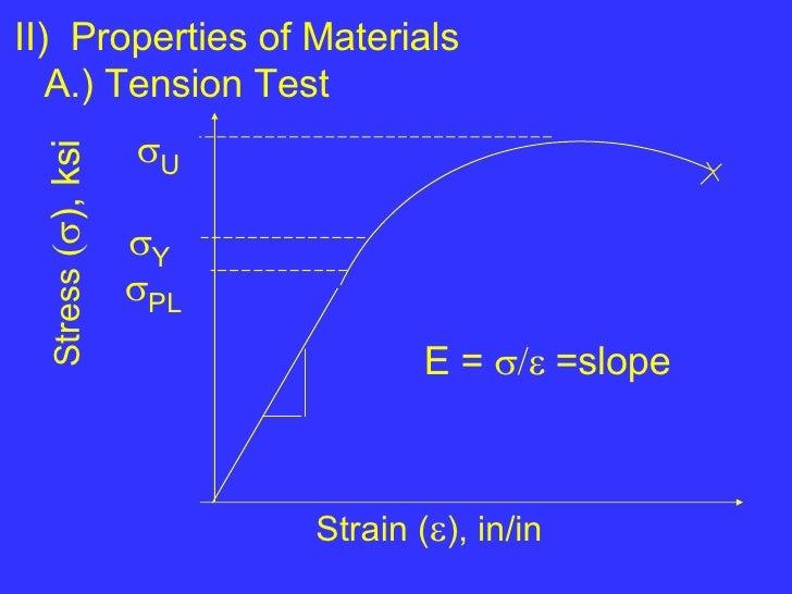 <ul><li>II)  Properties of Materials </li></ul><ul><li>A.) Tension Test </li></ul> Stress   ), ksi Strain (  ), in/in...
