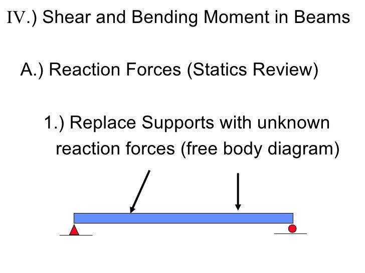 <ul><li>IV .) Shear and Bending Moment in Beams </li></ul><ul><li>A.) Reaction Forces (Statics Review) </li></ul><ul><li>1...