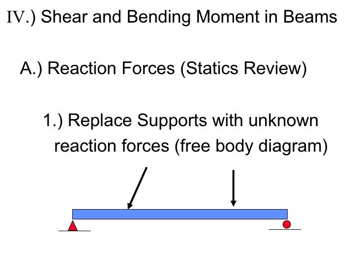<ul><li>IV .) Shear and Bending Moment in Beams </li></ul><ul><li>A.) Reaction Forces (Statics Review) </li></ul><ul><li>1...