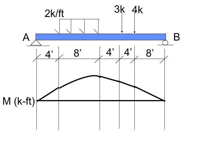 4' 4' 4' 8' 8' 2k/ft 3k 4k A B M (k-ft)