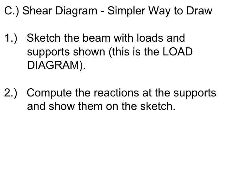 <ul><li>C.) Shear Diagram - Simpler Way to Draw </li></ul><ul><li>1.)  Sketch the beam with loads and  supports shown (thi...