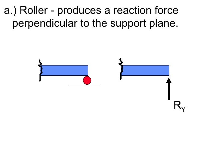 <ul><li>a.) Roller - produces a reaction force  perpendicular to the support plane. </li></ul>R Y