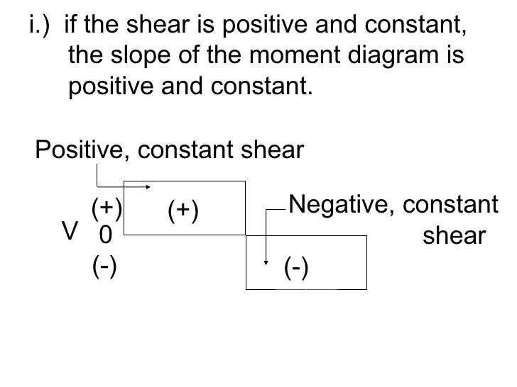 <ul><li>i.)  if the shear is positive and constant, </li></ul><ul><li> the slope of the moment diagram is </li></ul><ul><l...