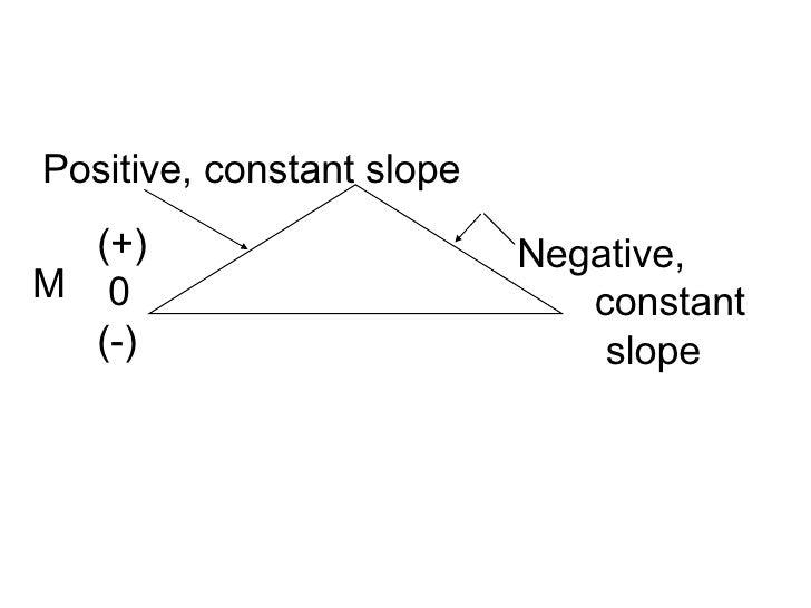 Positive, constant slope Negative, constant slope (+) 0 (-) M