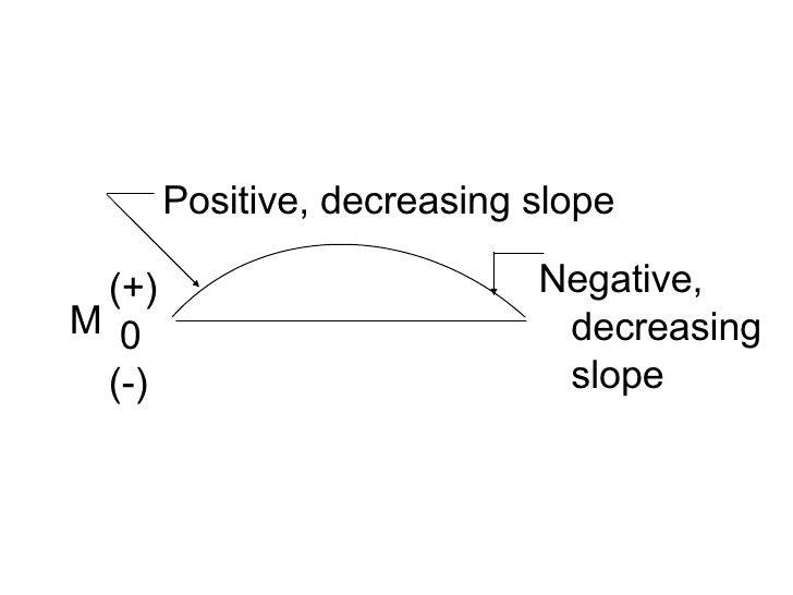Positive, decreasing slope Negative,  decreasing slope (+) 0 (-) M