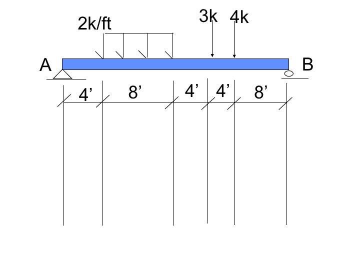 4' 4' 4' 8' 8' 2k/ft 3k 4k A B