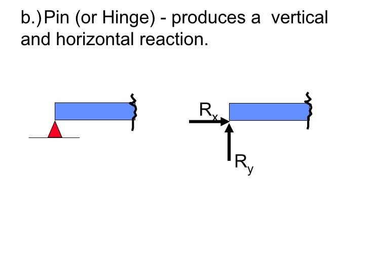 <ul><li>b.) Pin (or Hinge) - produces a  vertical and horizontal reaction. </li></ul>R y R x