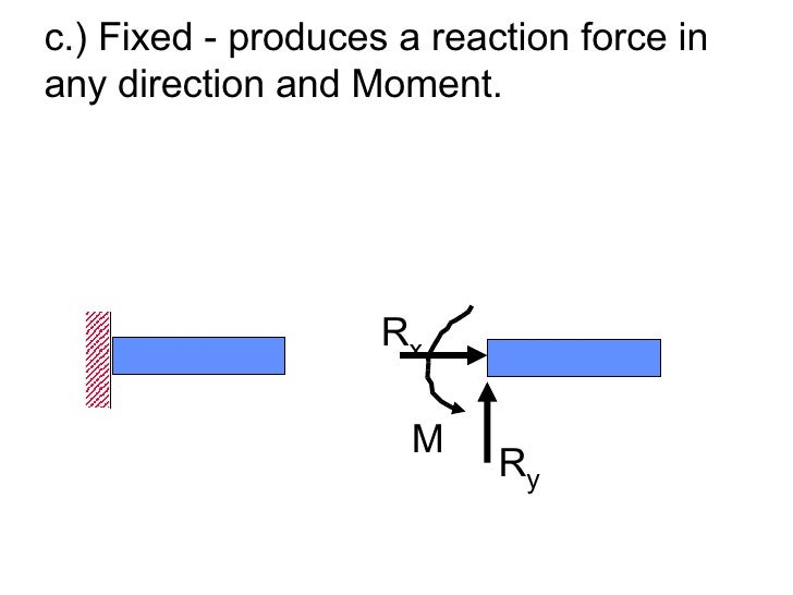 <ul><li>c.) Fixed - produces a reaction force in any direction and Moment. </li></ul>R y R x M