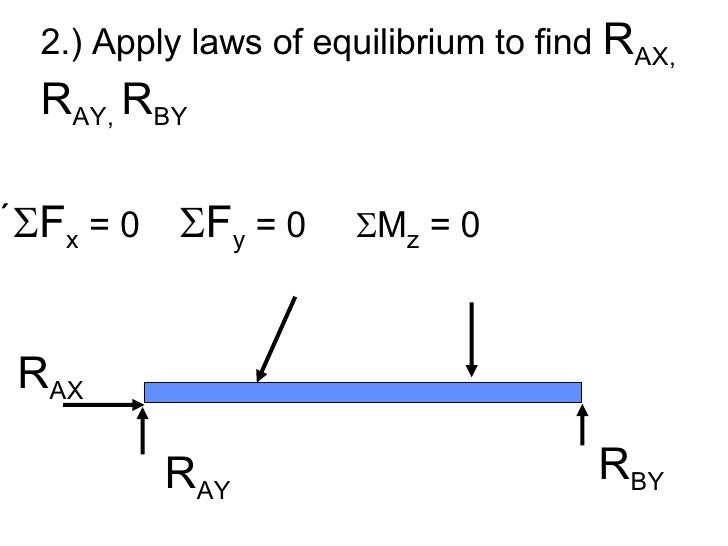 <ul><li>2.) Apply laws of equilibrium to find  R AX,  R AY,  R BY </li></ul><ul><li>  F x  = 0   F y  = 0   M z  = 0 ...