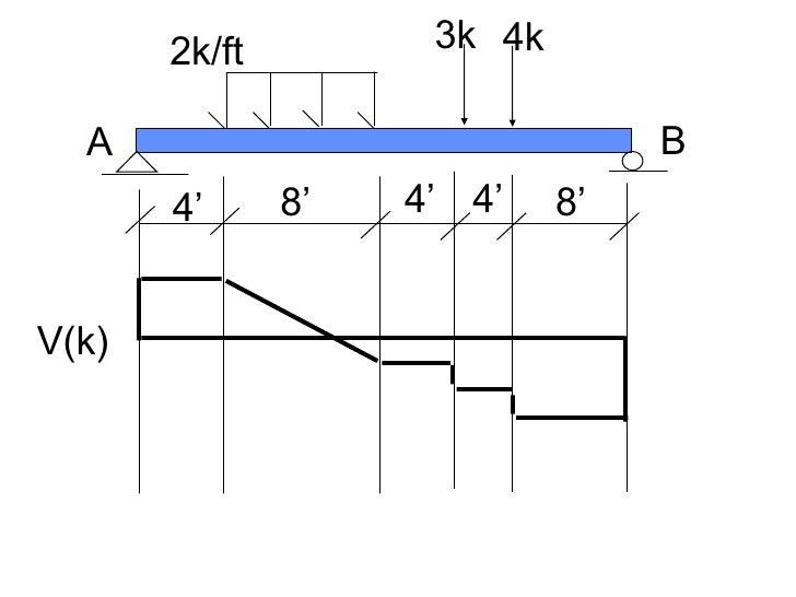 4' 4' 4' 8' 8' 2k/ft 3k 4k A B V(k)