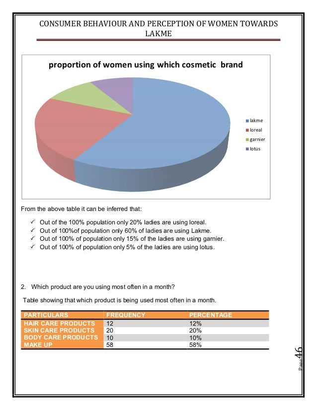 CONSUMER BEHAVIOUR AND PERCEPTION OF WOMEN TOWARDS LAKME Page46 From the above table it can be inferred that:  Out of the ...