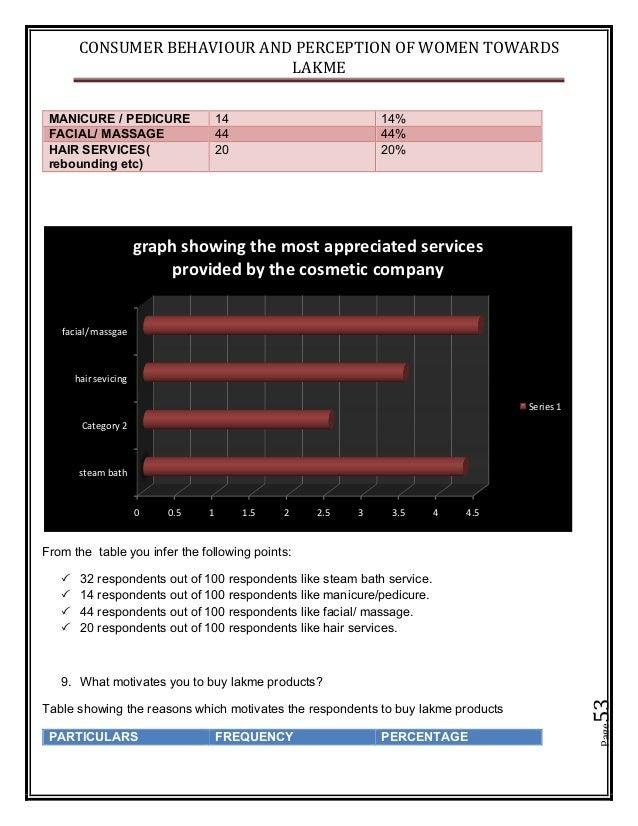 CONSUMER BEHAVIOUR AND PERCEPTION OF WOMEN TOWARDS LAKME Page53 MANICURE / PEDICURE 14 14% FACIAL/ MASSAGE 44 44% HAIR SER...