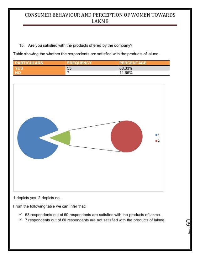 CONSUMER BEHAVIOUR AND PERCEPTION OF WOMEN TOWARDS LAKME Page60 15. Are you satisfied with the products offered by the com...