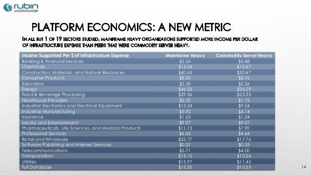 The Surprising Economics of Mainframe Technology Webcast