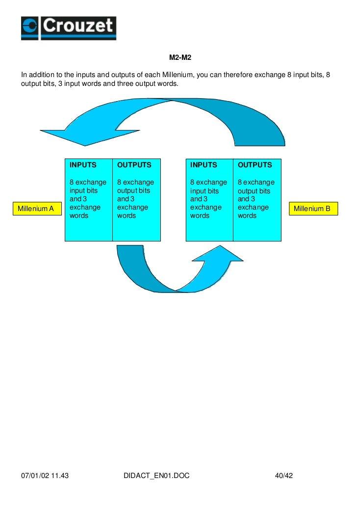 manual de programacion plc crouzet millenium 40 728?cb=1348654417 manual de programacion plc crouzet millenium crouzet millenium 3 wiring diagram at n-0.co