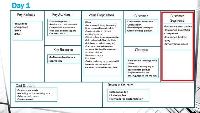 Key Partners Key Activities Key