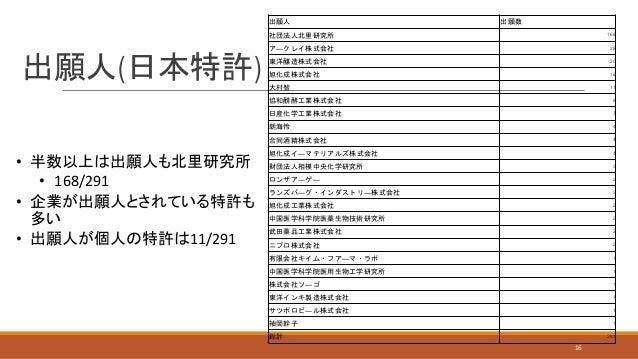オープンイノベーションを政府は支援できるのか -大村智氏ノーベル賞受賞の意義-