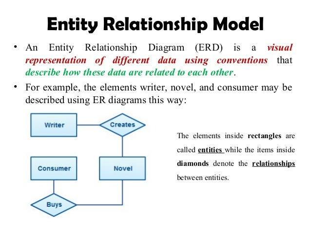 Er model er diagram entity relationship ccuart Gallery