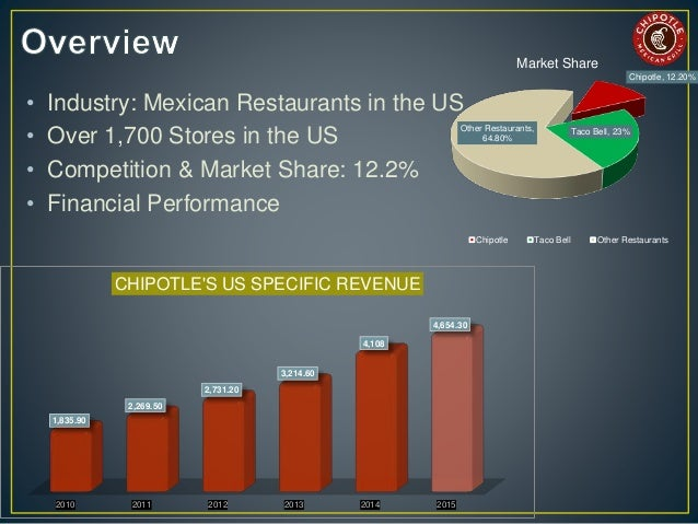 chipotle market essay Chipotle was born of the radical belief that there is a connection between how food is raised and prepared, and how it tastes home base for all things chipotle which is not coincidentally also home for all things delicious.