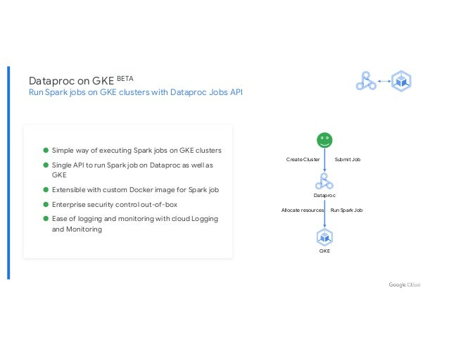 Dataproc on GKE BETA Run Spark jobs on GKE clusters with Dataproc Jobs API ● Simple way of executing Spark jobs on GKE clu...