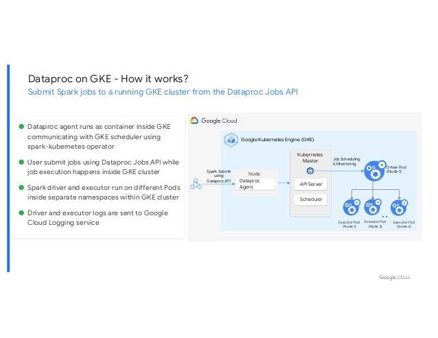 Node Dataproc Agent Spark Submit using Dataproc API Kubernetes Master API Server Scheduler .. Job Scheduling & Monitoring ...